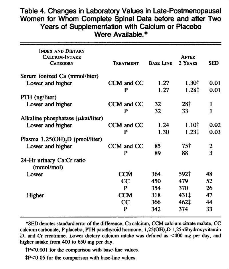 A Controlled Trial of the Effect of Calcium Supplementation on Bone