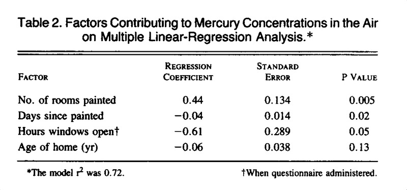 Factors Contributing To Mercury Concentrations In The Air On Multiple Linear Regression Ysis