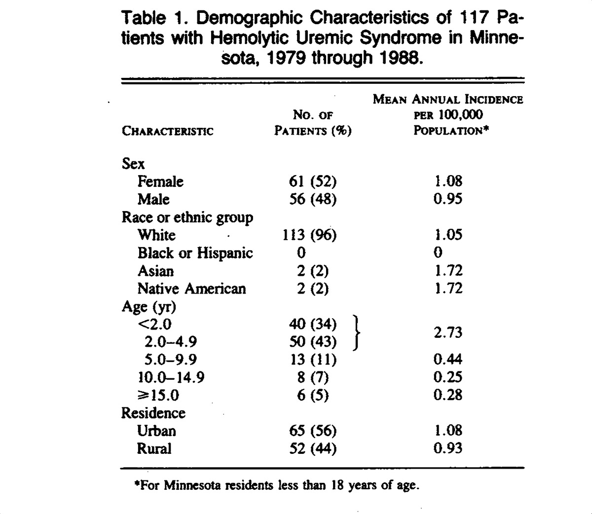 The epidemiology and clinical aspects of the hemolytic uremic demographic characteristics of 117 patients with hemolytic uremic syndrome in minnesota 1979 through 1988 aiddatafo Choice Image