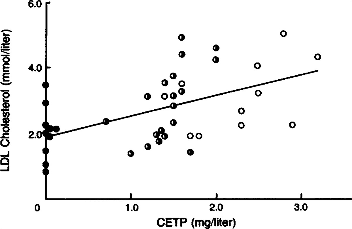 Increased High Density Lipoprotein Levels Caused By A Common