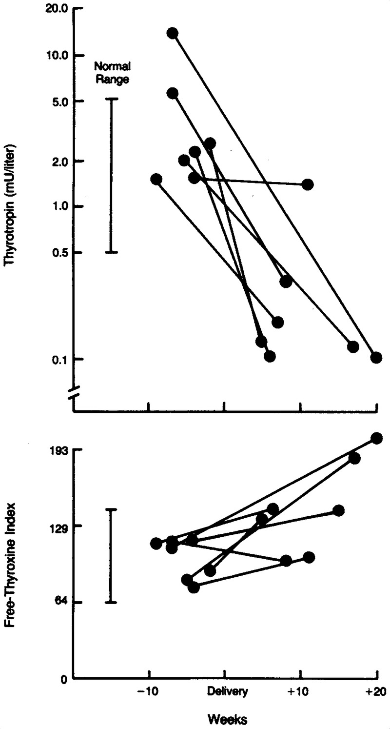 Increased Need For Thyroxine During Pregnancy In Women With