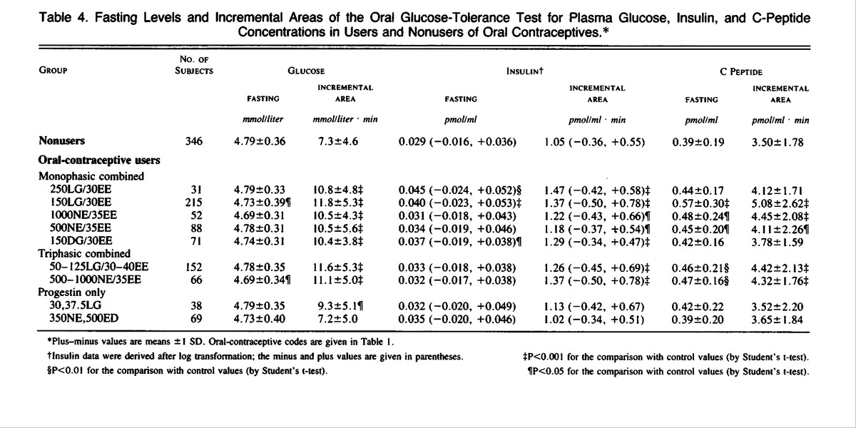 Fasting Levels And Incremental Areas Of The Glucose Tolerance Test For Plasma Insulin C Peptide Concentrations In Users Nonusers