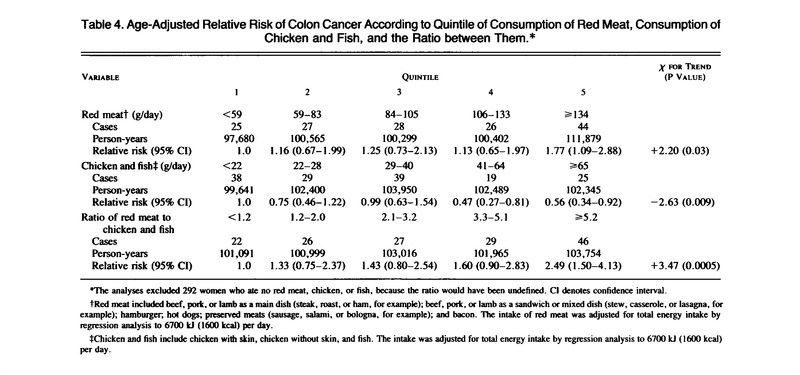 Relation Of Meat Fat And Fiber Intake To The Risk Of Colon Cancer In A Prospective Study Among Women Nejm