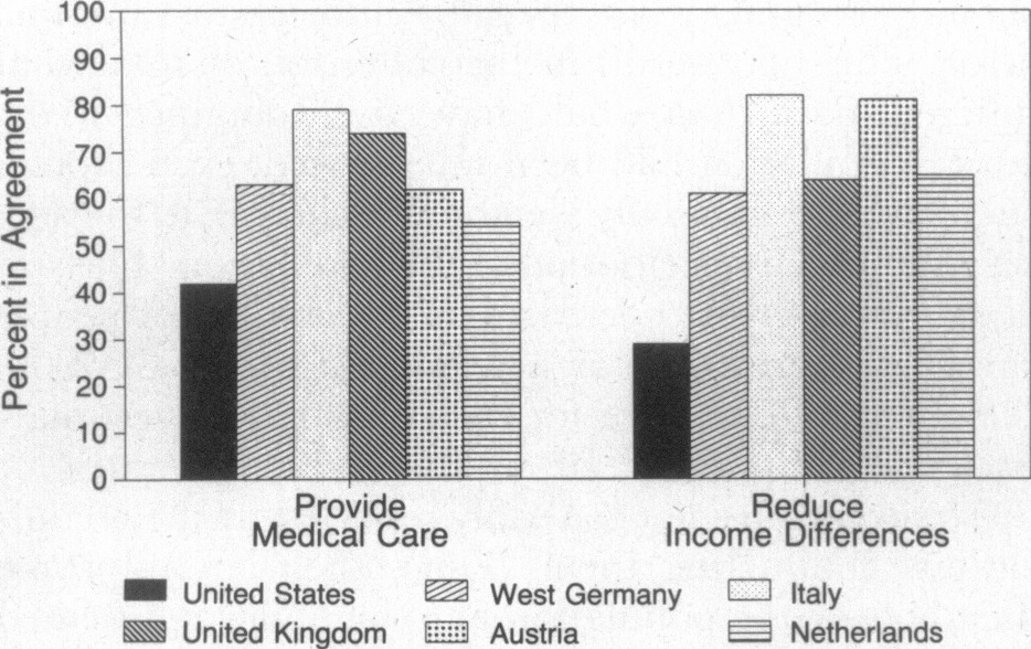 The Public And The Emerging Debate Over National Health Insurance Nejm