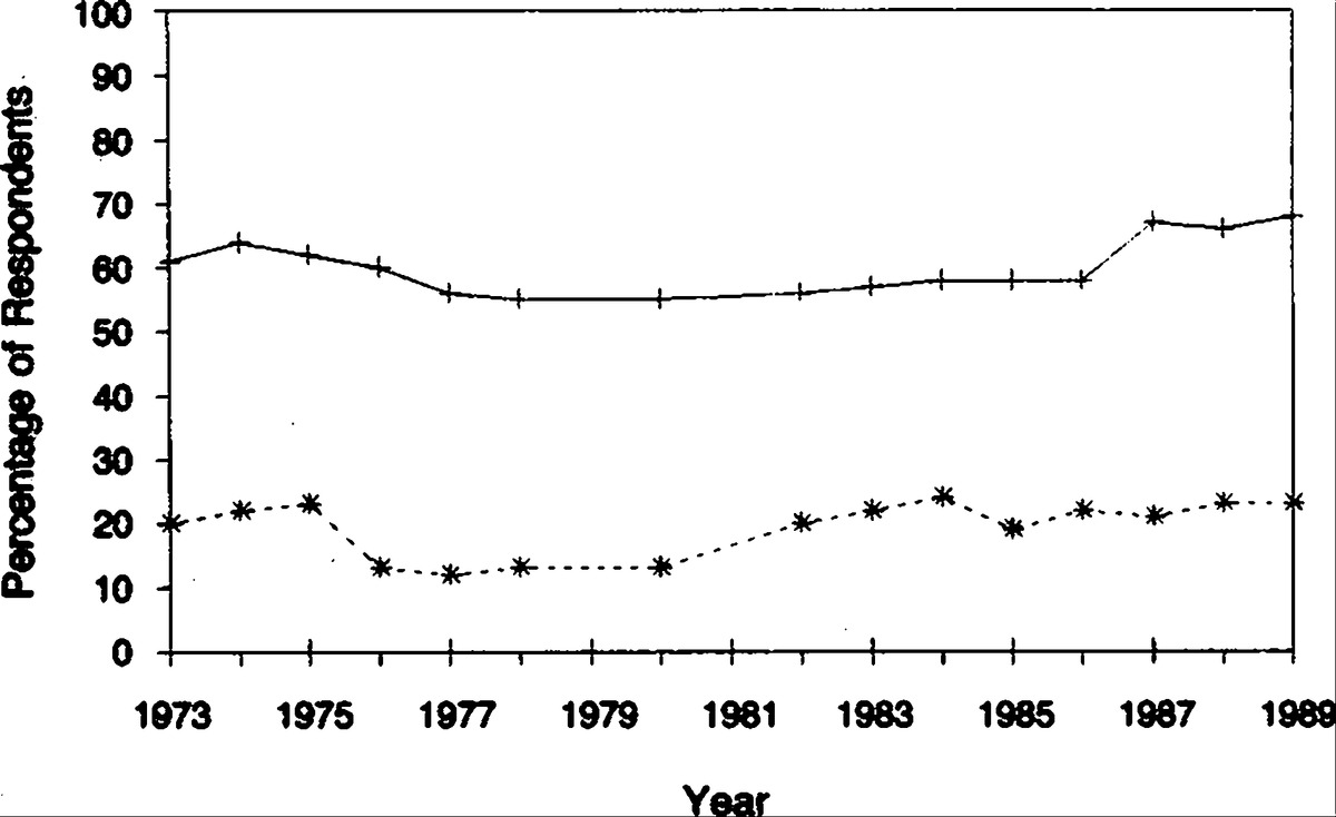 The public and the emerging debate over national health insurance percentage of americans surveyed from 1973 through 1989 who reported that the united states spends too little on health solid line and welfare dashed sciox Gallery