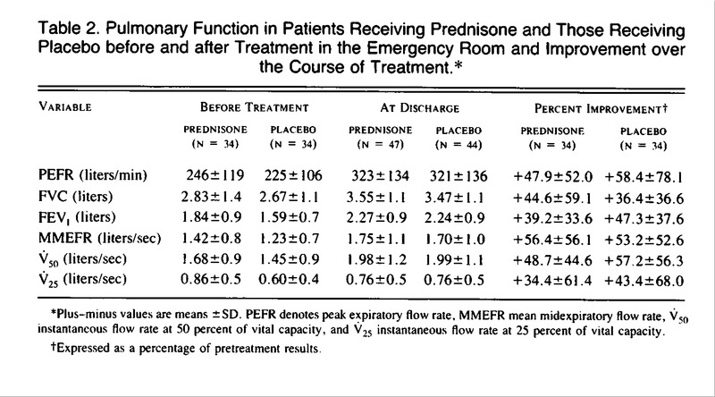 Effect Of A Short Course Of Prednisone In The Prevention Of Early