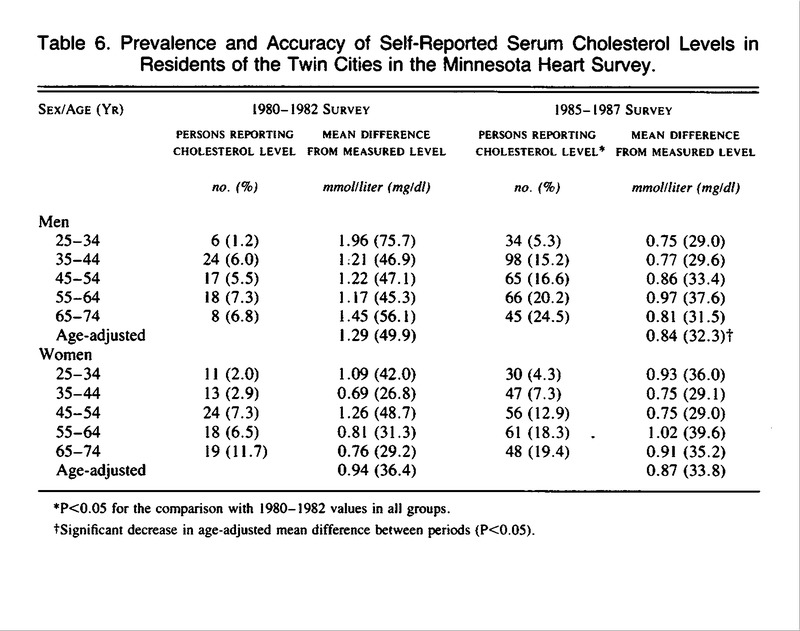 Trends in Serum Cholesterol Levels from 1980 to 1987 — The