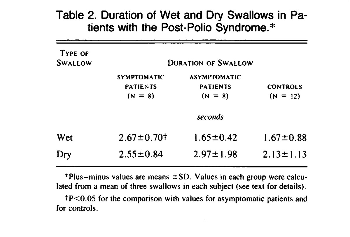 Dysphagia in Patients with the Post-Polio Syndrome | NEJM