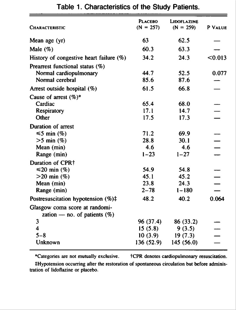 A randomized clinical study of a calcium entry blocker table 1 characteristics of the study patients 1betcityfo Gallery