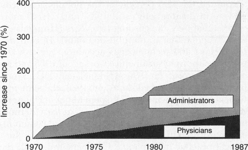 The Deteriorating Administrative Efficiency Of The Us Health Care