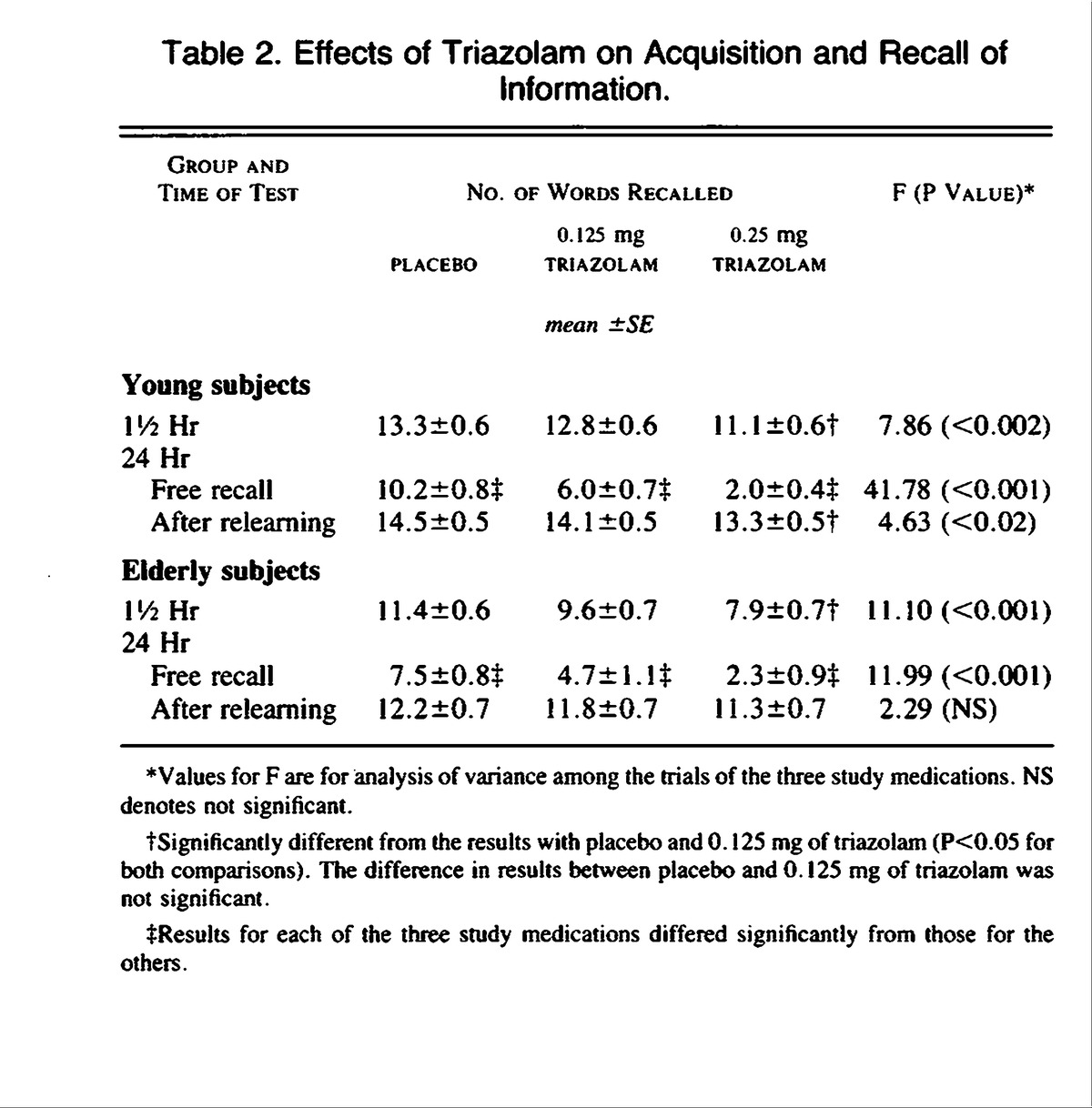 Sensitivity to triazolam in the elderly nejm table 2 effects of triazolam on acquisition and recall of information biocorpaavc