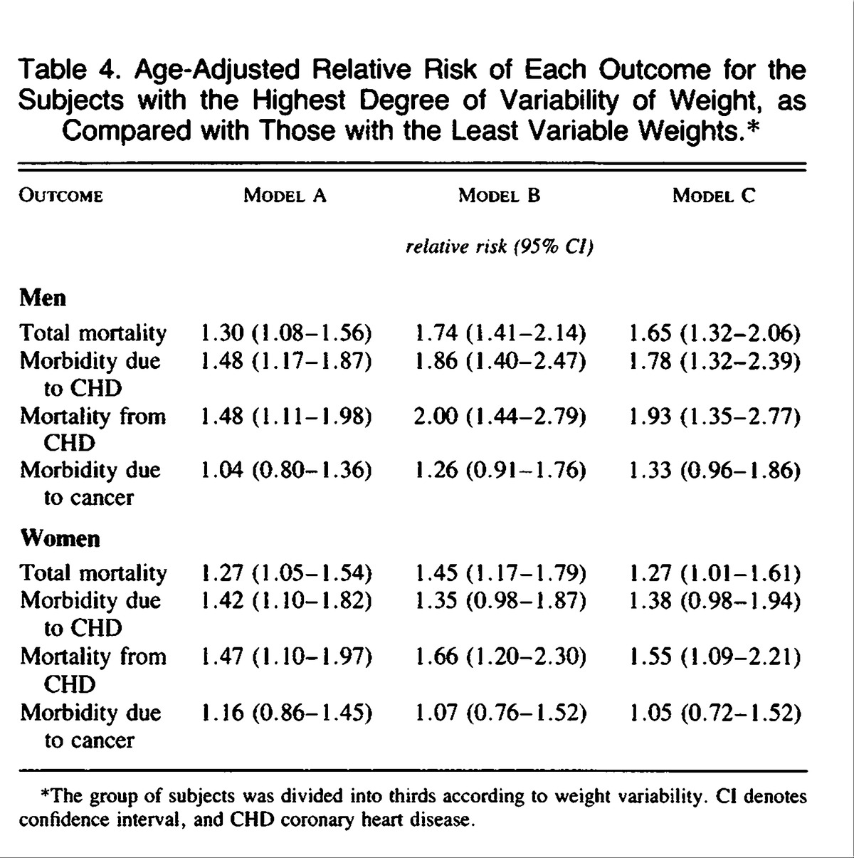 Variability of body weight and health outcomes in the framingham age adjusted relative risk of each outcome for the subjects with the highest degree of variability of weight as compared with those with the least variable geenschuldenfo Gallery