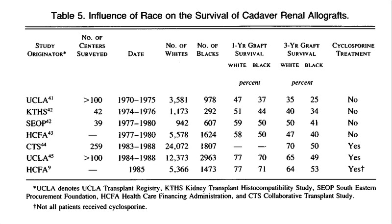The Effect of Race on Access and Outcome in Transplantation | NEJM