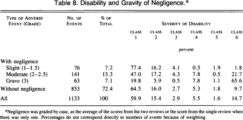 The Nature of Adverse Events in Hospitalized Patients