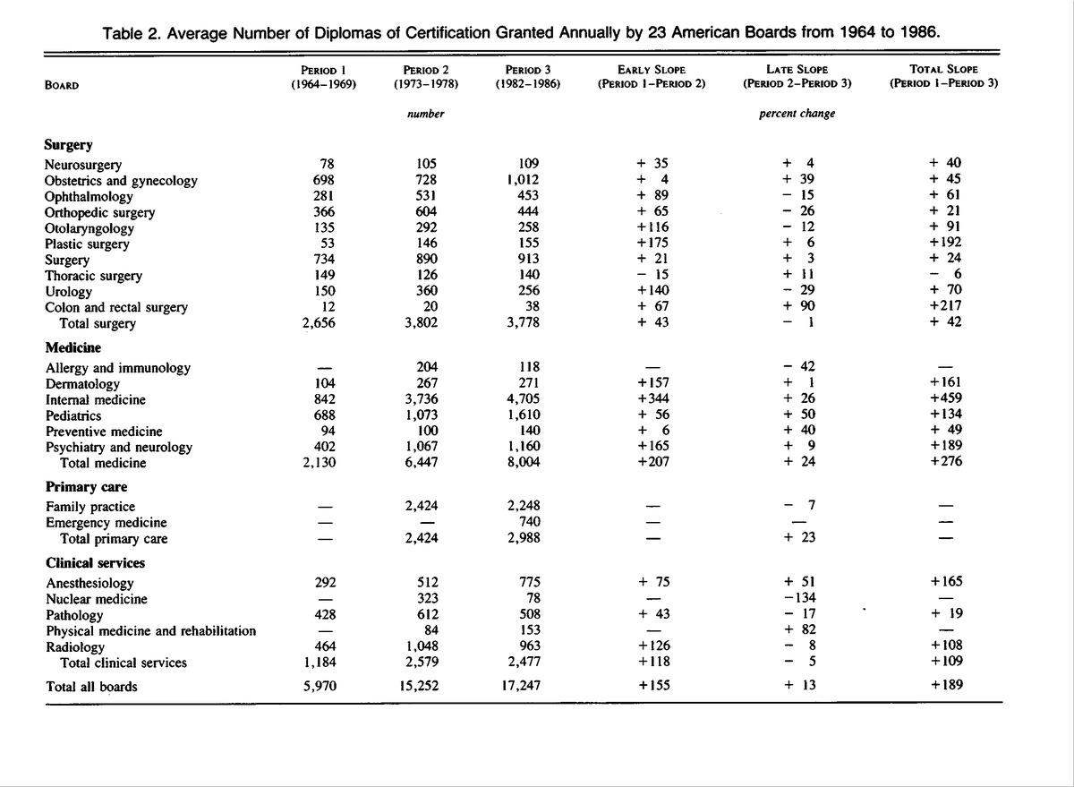 Board certified physicians in the united states 19711986 nejm average number of diplomas of certification granted annually by 23 american boards from 1964 to 1986 1betcityfo Images
