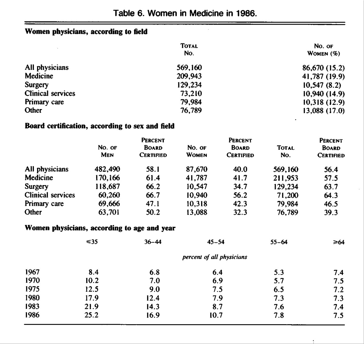 Board certified physicians in the united states 19711986 nejm table 6 women in medicine in 1986 1betcityfo Images