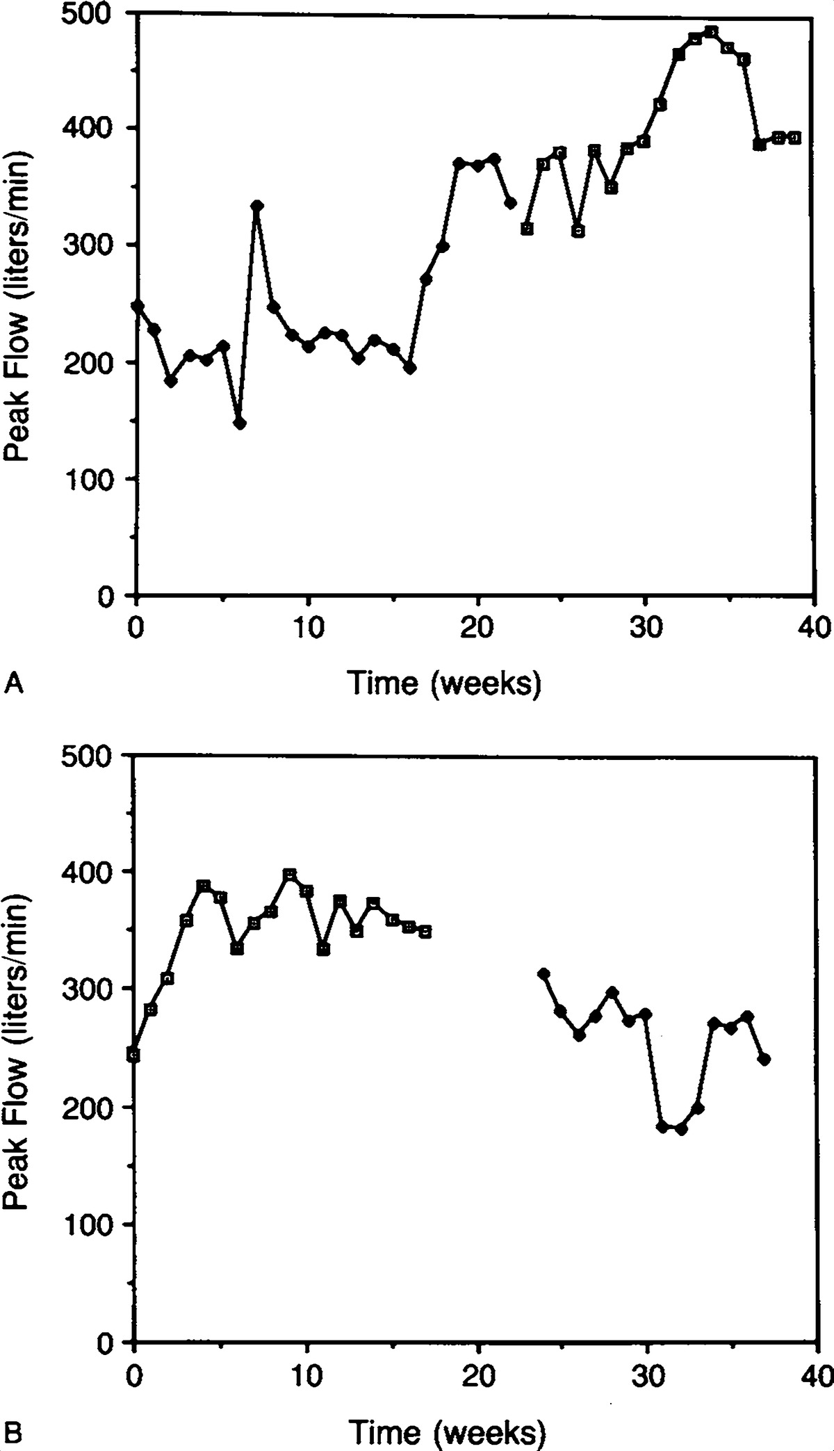 High dose intramuscular triamcinolone in severe chronic life weekly average peak flow rates in two typical patients geenschuldenfo Image collections