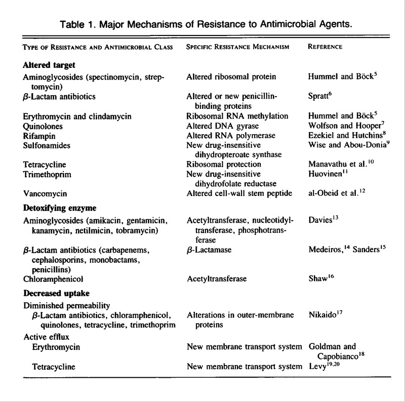 8498e90a51d9 New Mechanisms of Bacterial Resistance to Antimicrobial Agents | NEJM