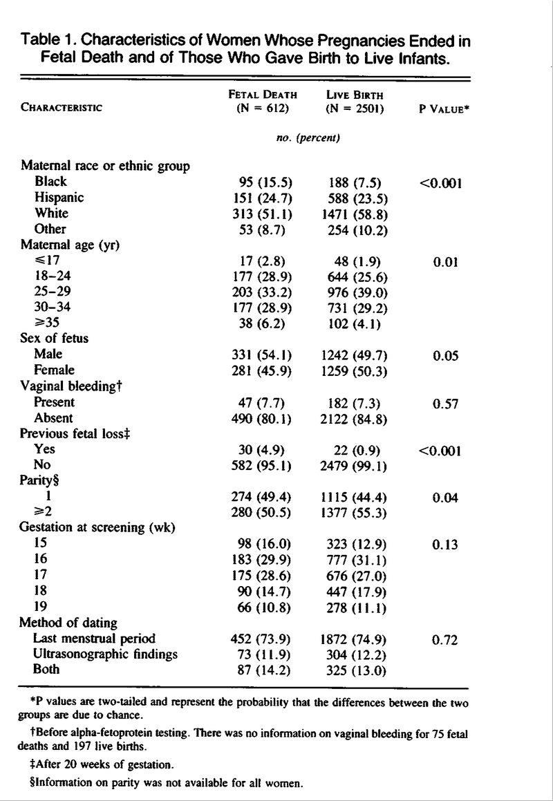 Second Trimester Maternal Serum Alpha Fetoprotein Levels And The