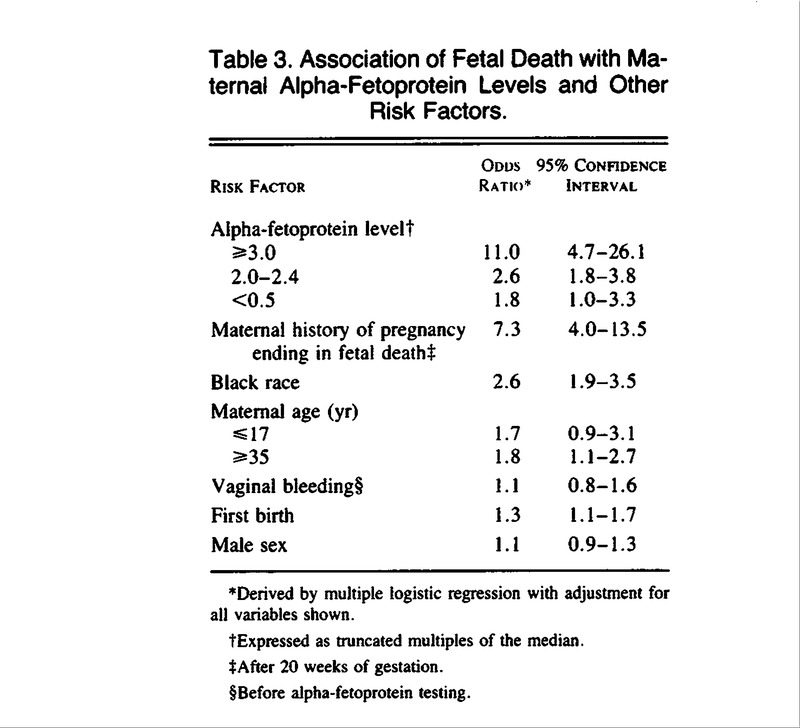 Ociation Of Fetal With Maternal Alpha Fetoprotein Levels And Other Risk Factors