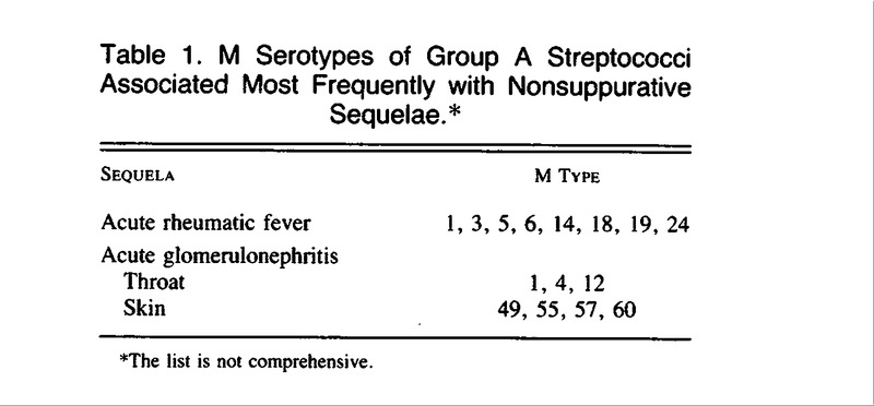 Group A Streptococcal Infections and Acute Rheumatic Fever