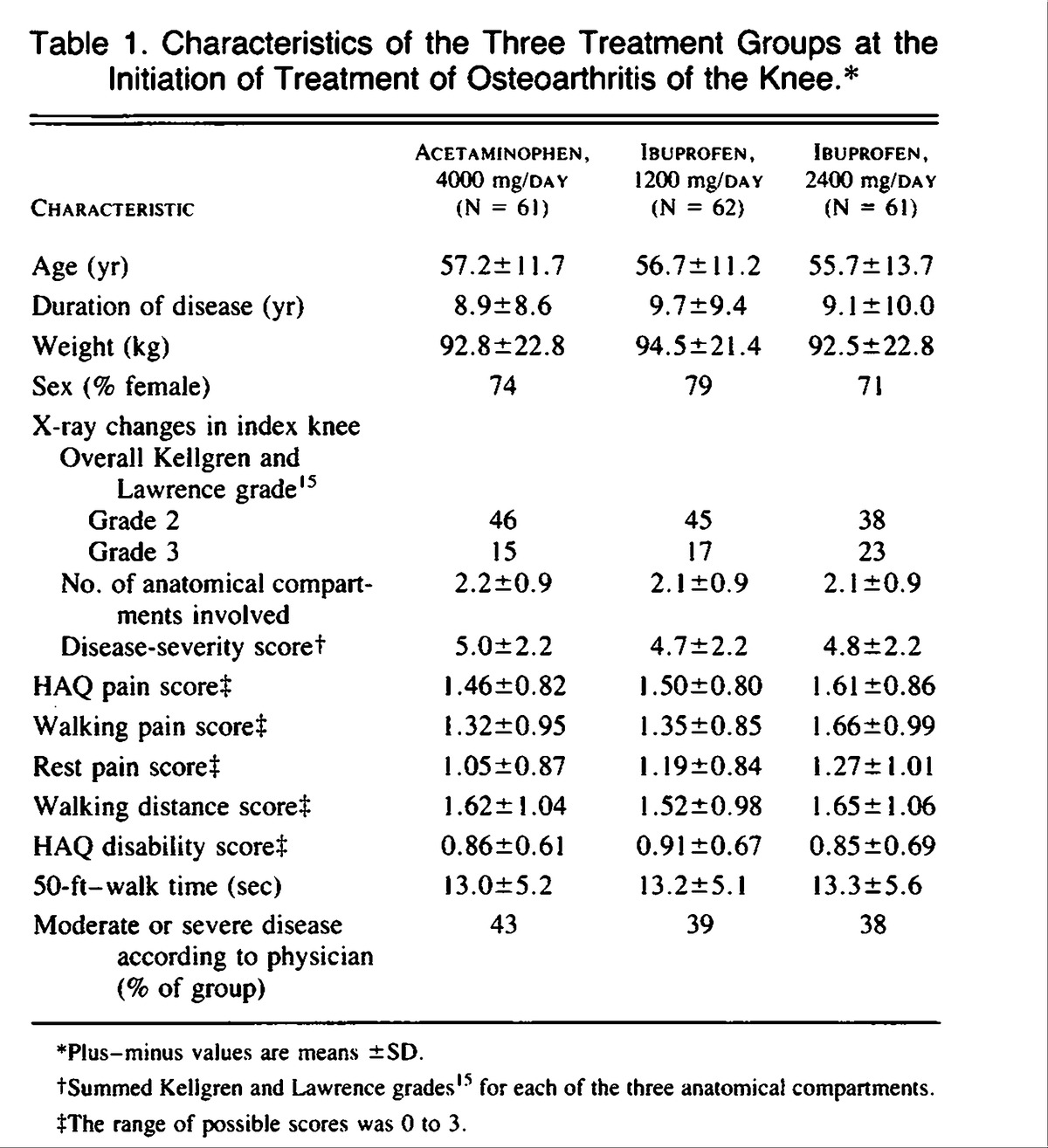 Comparison of an antiinflammatory dose of ibuprofen an analgesic table 1 characteristics of the three treatment groups at the initiation of treatment of osteoarthritis of the knee nvjuhfo Choice Image