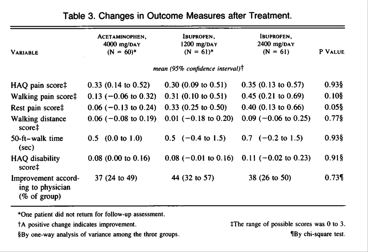 Comparison of an antiinflammatory dose of ibuprofen an analgesic table 3 changes in outcome measures after treatment nvjuhfo Choice Image