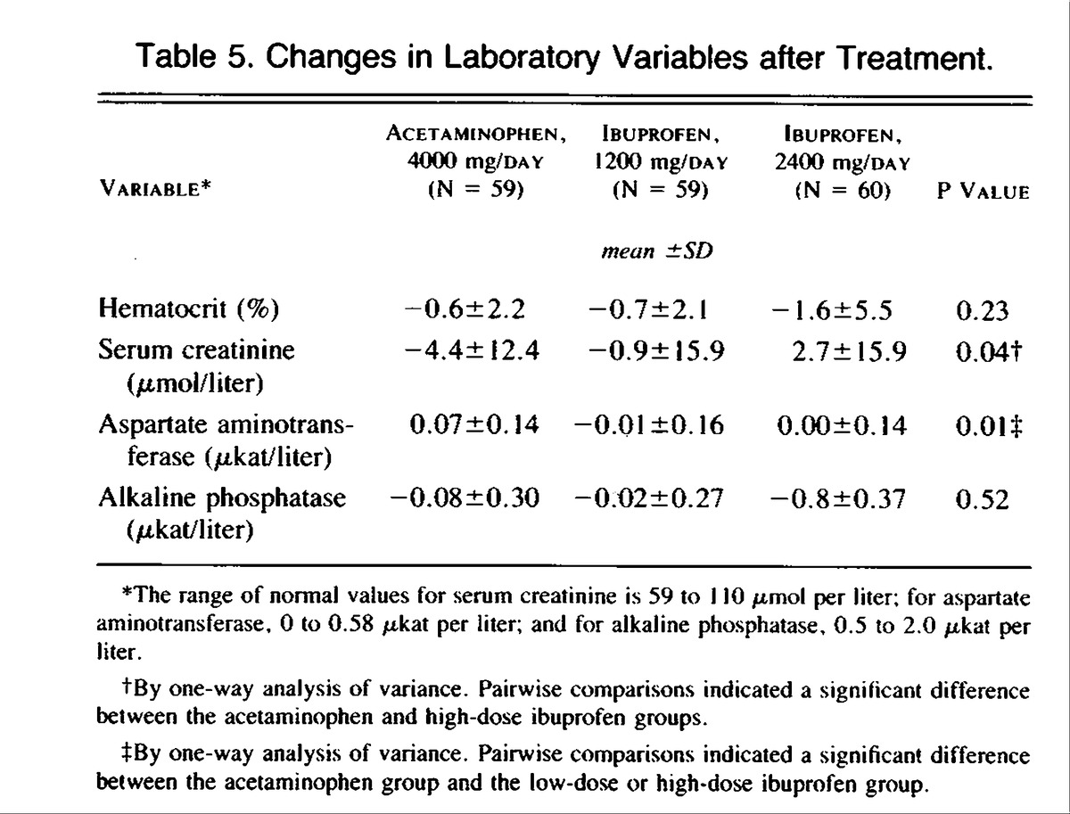 Comparison of an antiinflammatory dose of ibuprofen an analgesic table 5 changes in laboratory variables after treatment nvjuhfo Choice Image