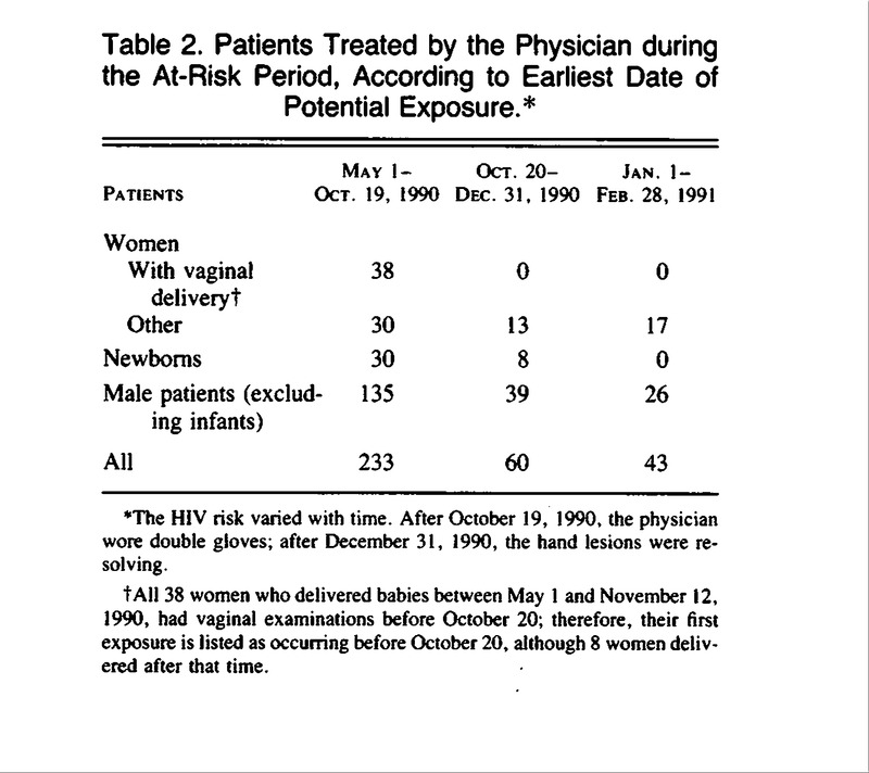 A Look-Back Investigation of Patients of an HIV-Infected Physician