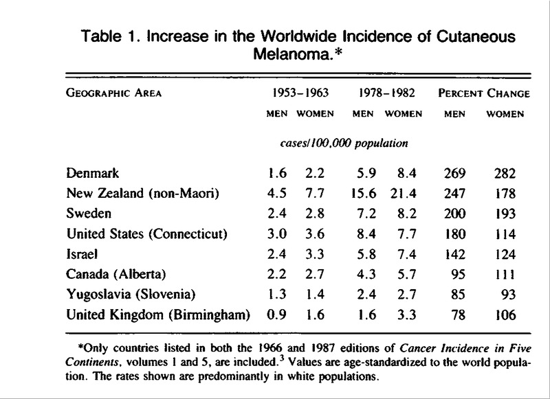 Table 1. Increase in the Worldwide Incidence of Cutaneous Melanoma.  6914c4409a