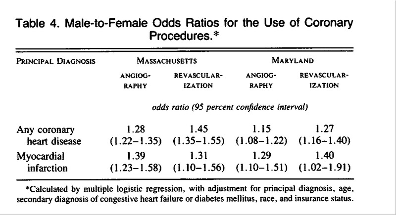 Table 4. Male-to-Female Odds Ratios for the Use of Coronary Procedures.  4d38760d25