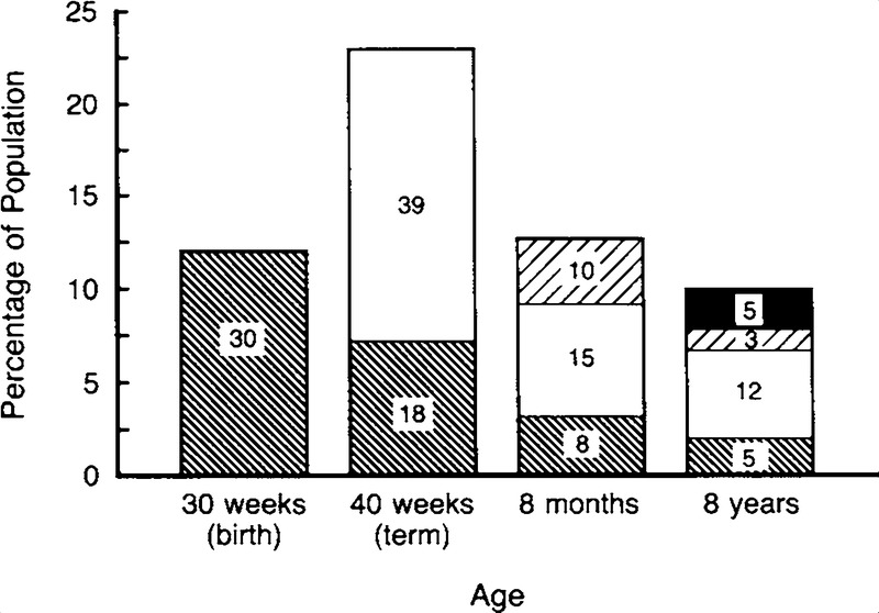 Effect of Very Low Birth Weight and Subnormal Head Size on