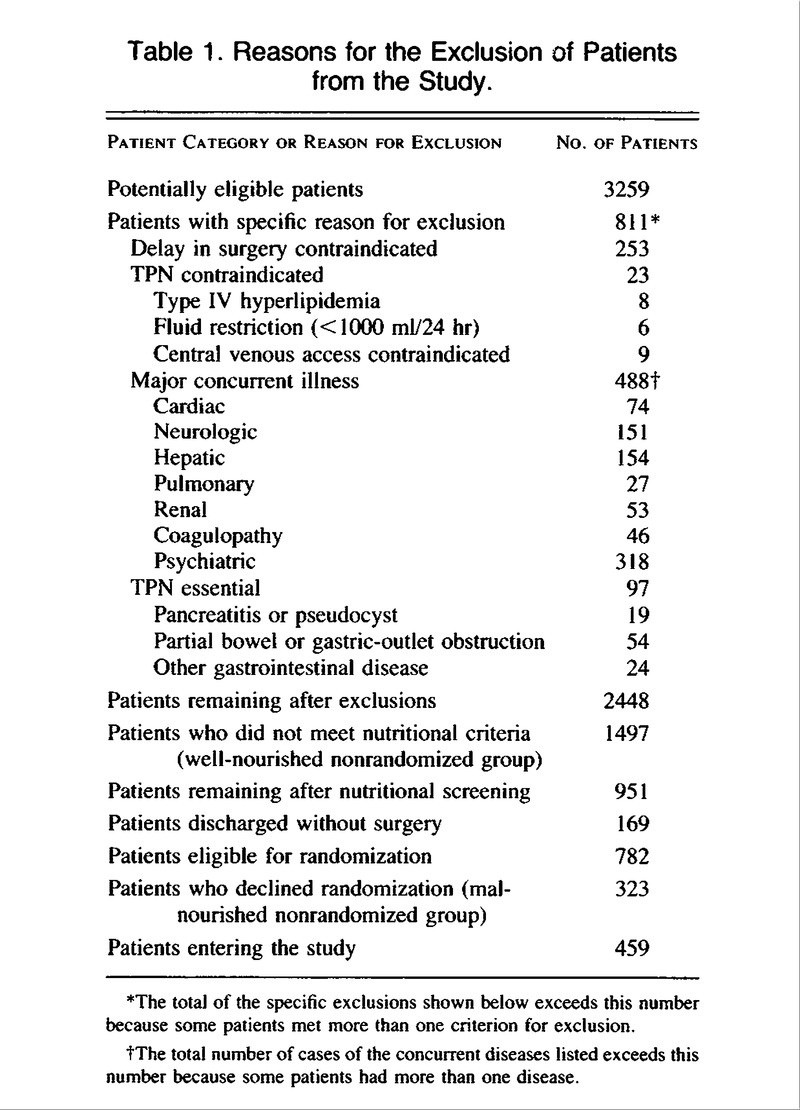 randomized groups and monitoring of complications