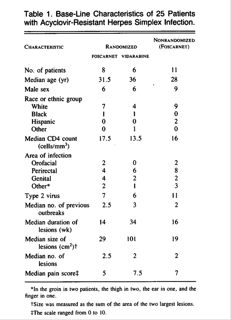 the characteristics of the acquired immunodeficiency syndrome The cotton-wool spot is a common fundus funding in patients with many ocular and systemic diseases we investigated the characteristics of cotton-wool spots in patients with four major diseases, ie, acquired immunodeficiency syndrome, diabetes mellitus, systemic hypertension, and central retinal vein occlusion, to see if any differences were detected in their number, size, or location.