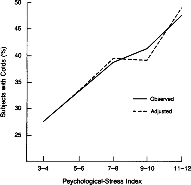 Psychological Stress And Susceptibility To The Common Cold Nejm