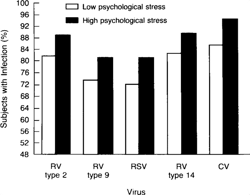 Psychological Stress and Susceptibility to the Common Cold | NEJM