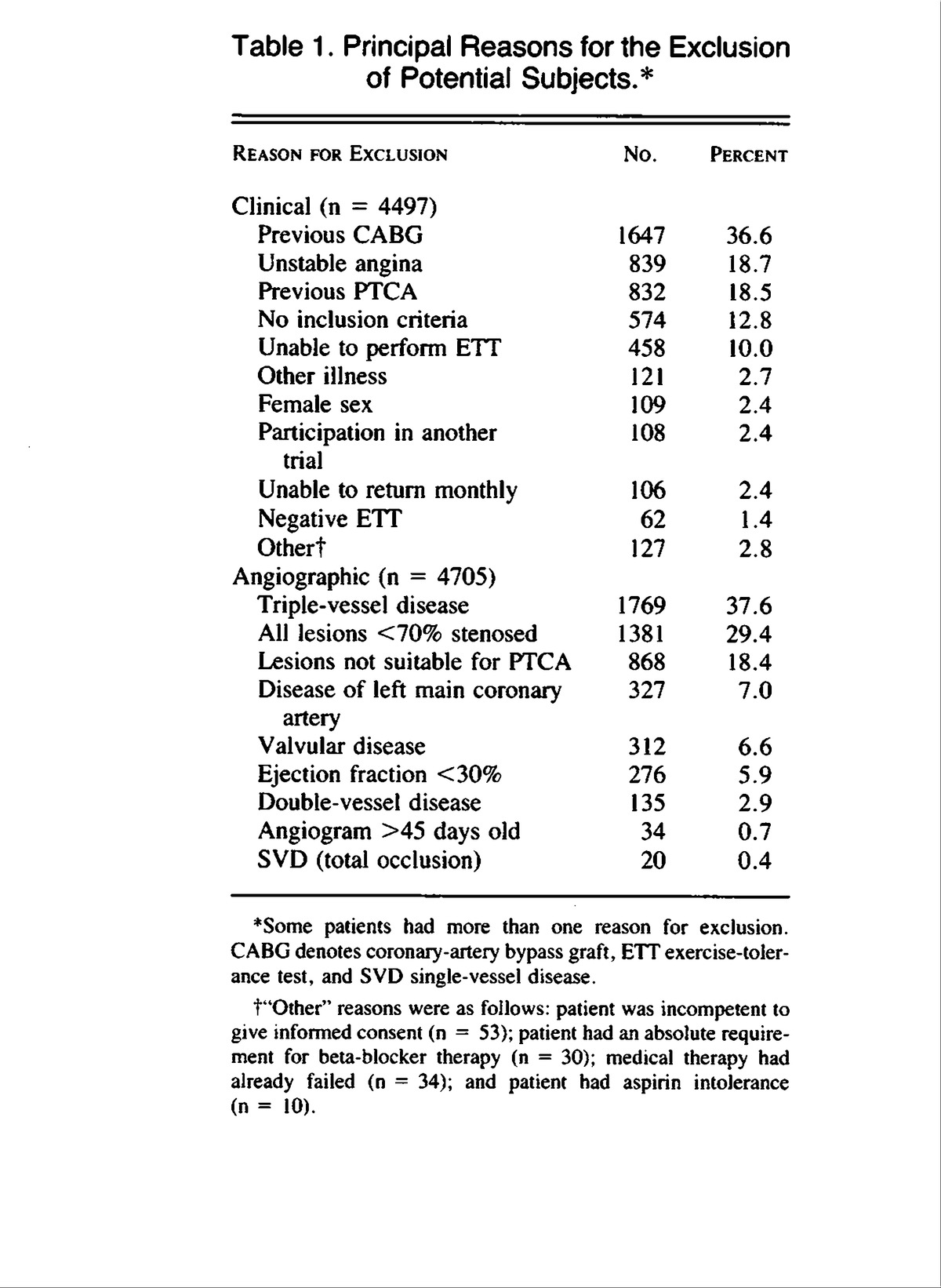 A Comparison of Angioplasty with Medical Therapy in the Treatment of ...