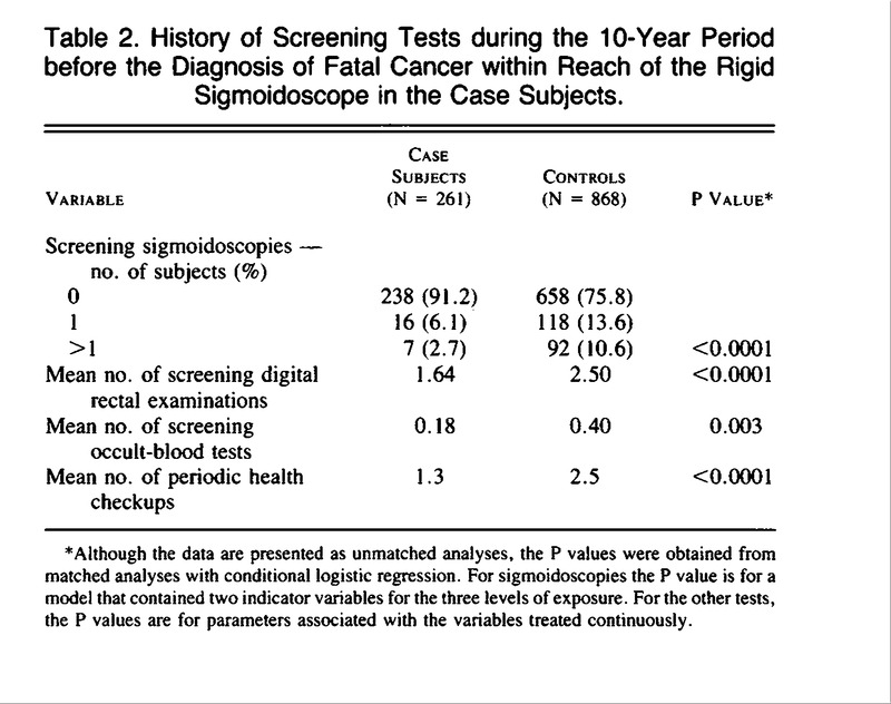 A Case–Control Study of Screening Sigmoidoscopy and