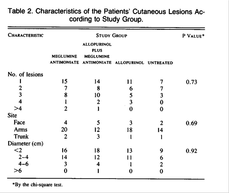 Allopurinol in the treatment of american cutaneous for 101 great american poems table of contents