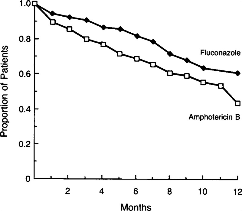 A Controlled Trial of Fluconazole or Amphotericin B to