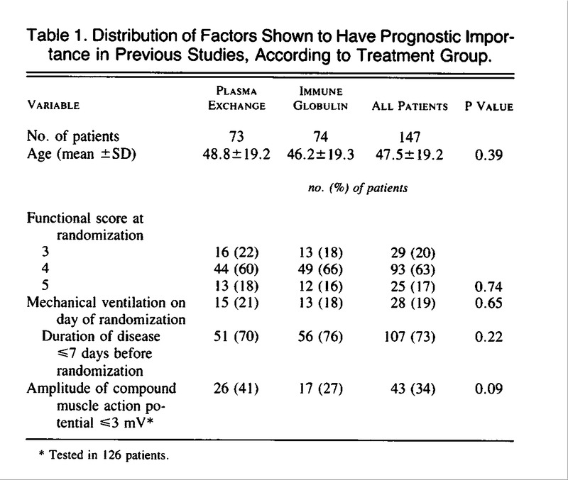 A Randomized Trial Comparing Intravenous Immune Globulin and