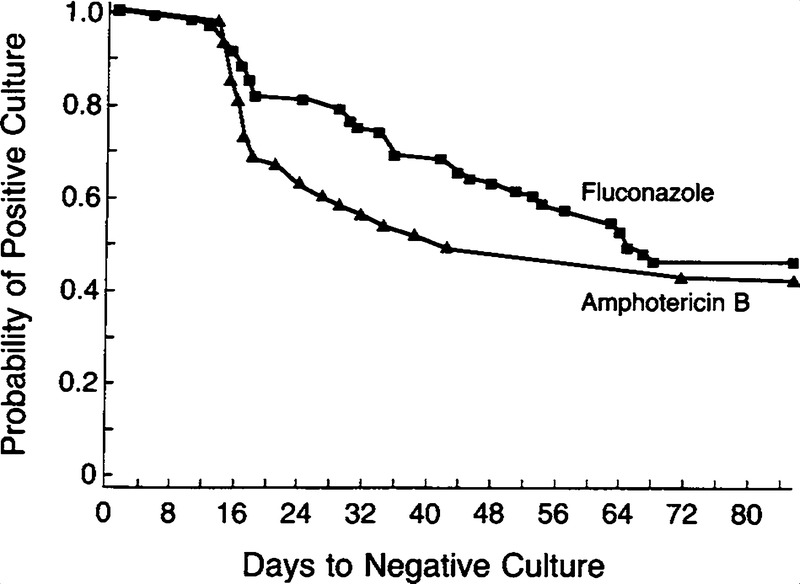 Comparison of Amphotericin B with Fluconazole in the