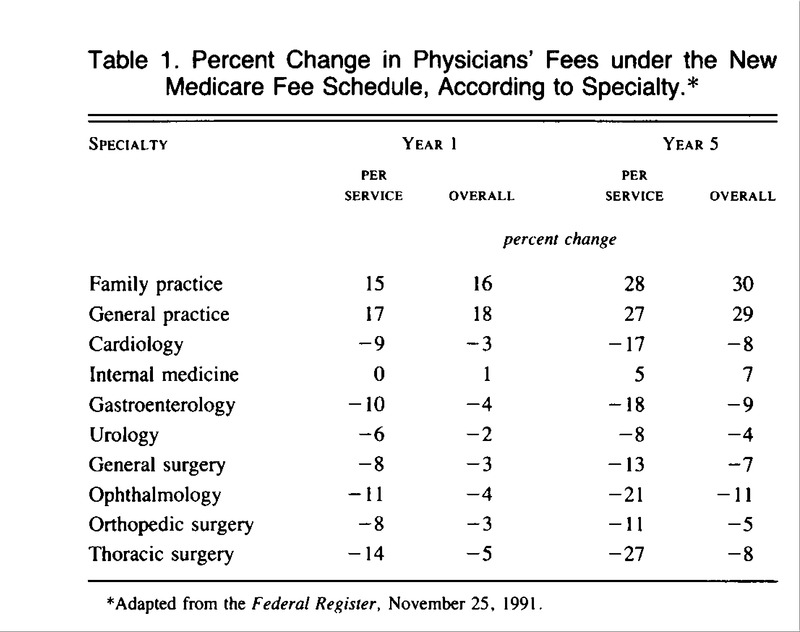 Physician-Payment Reform — Unfinished Business | NEJM