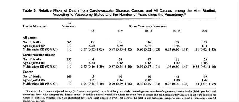 A Long-Term Study of Mortality in Men Who Have Undergone