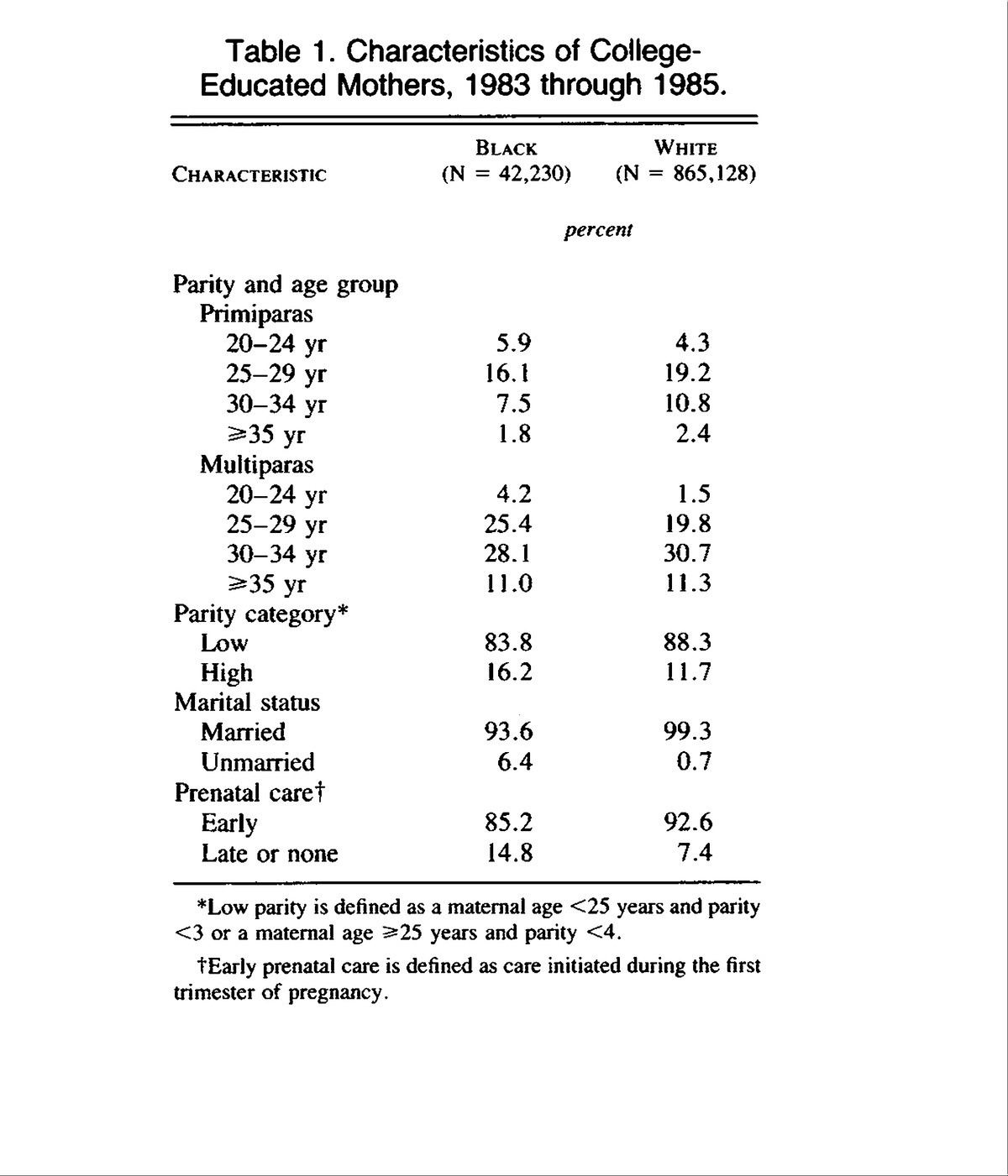 Mortality Among Infants Of Black As Compared With White College