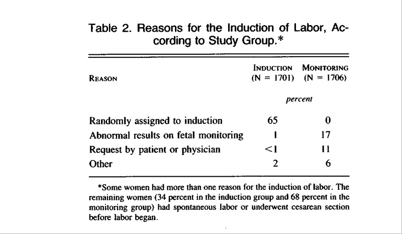 Induction of Labor as Compared with Serial Antenatal Monitoring in