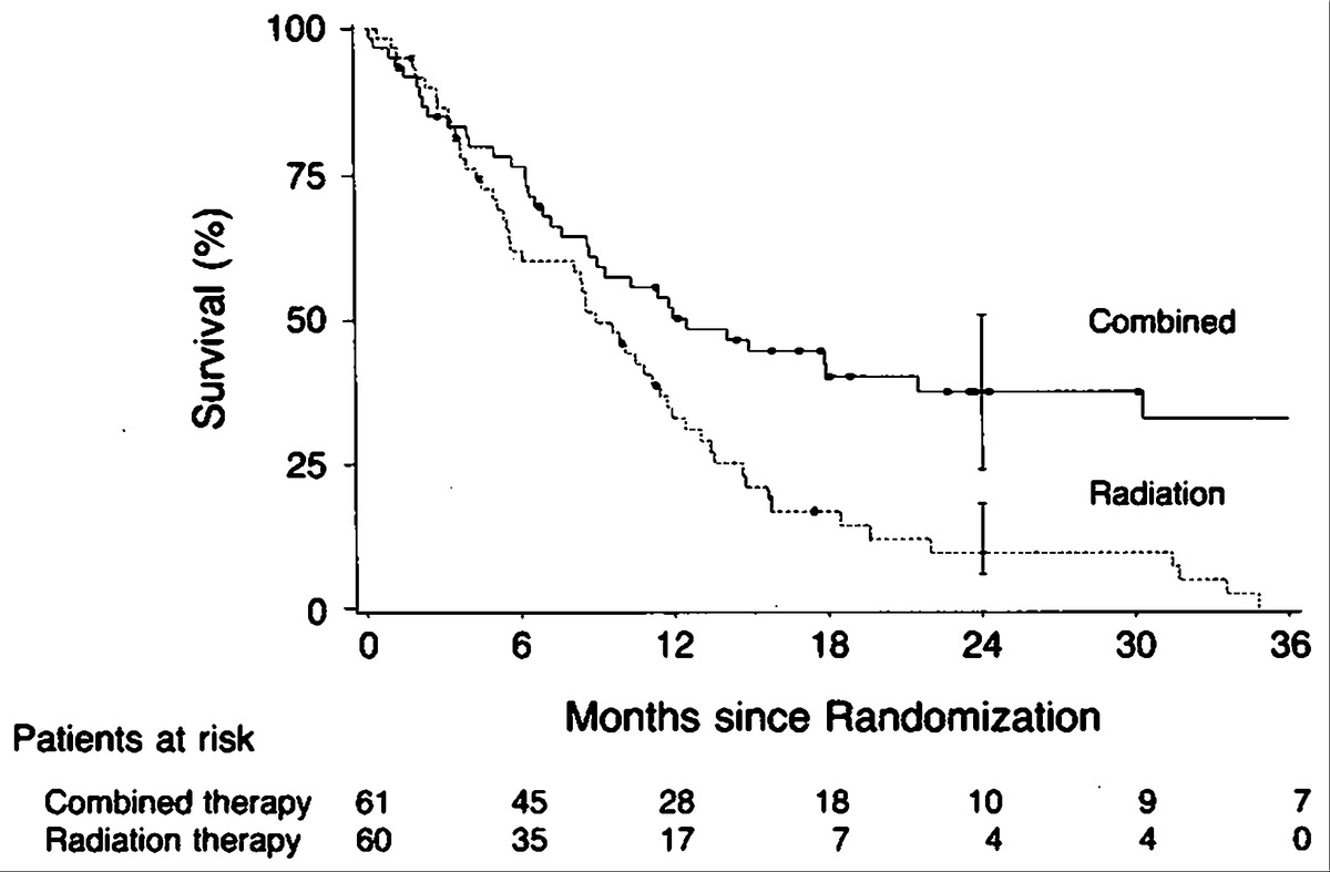 Combined chemotherapy and radiotherapy compared with radiotherapy kaplanmeier plot of survival in patients with esophageal carcinoma treated with radiation alone or with radiation and chemotherapy combined xflitez Gallery