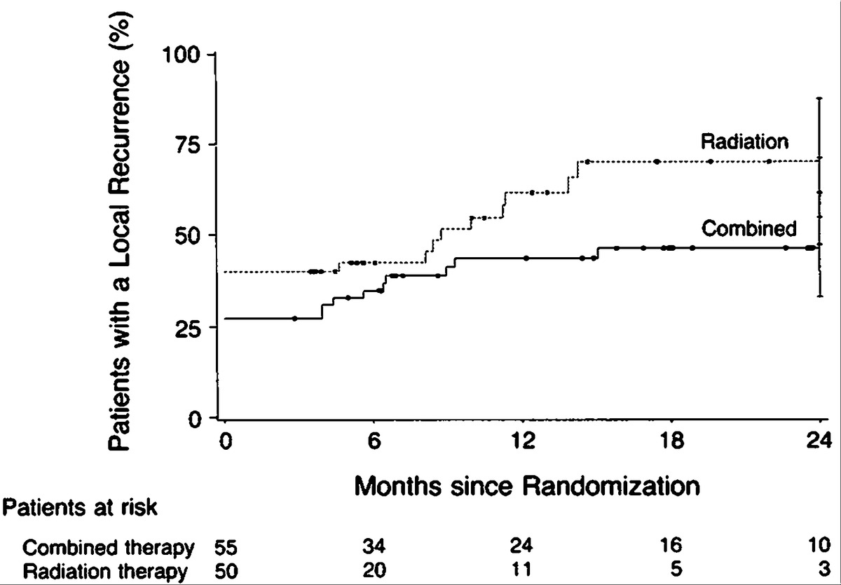 Combined chemotherapy and radiotherapy compared with radiotherapy kaplanmeier plot of the time to a local recurrence in patients with esophageal carcinoma treated with radiation alone or with radiation and chemotherapy xflitez Gallery