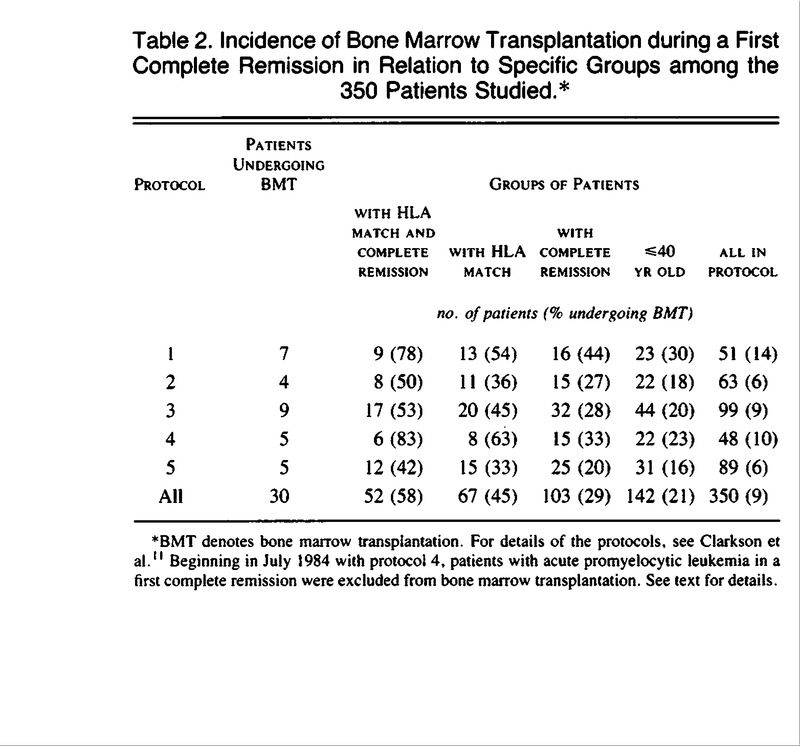 Table 2 Incidence Of Bone Marrow Transplantation During A First Complete Remission In Relation To Specific Groups Among The 350 Patients Stud