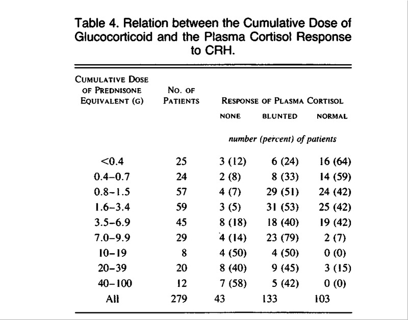 The Effect of Long-Term Glucocorticoid Therapy on Pituitary–Adrenal
